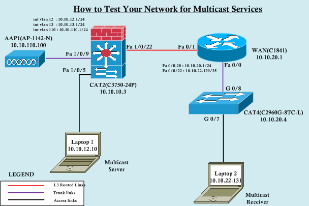 Test Yourself- Basic Multicast | mrn-cciew
