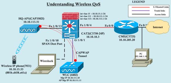 Understanding Wireless QoS – Part 1 | mrn-cciew