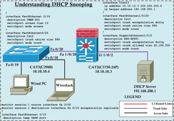 Understanding DHCP Snooping | mrn-cciew