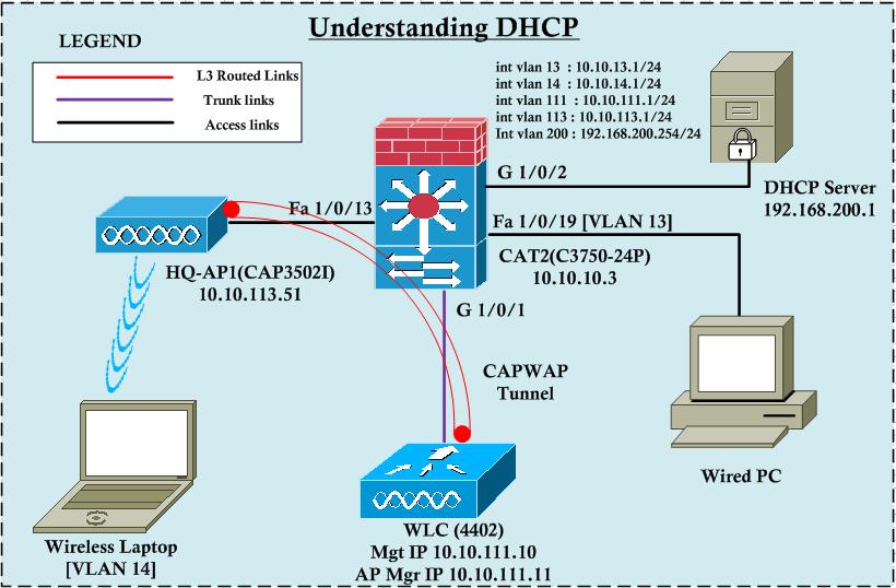 Understanding DHCP | mrn-cciew