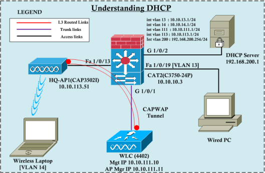 DHCP1-00