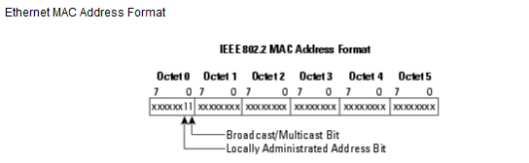 Multicast-Address-5