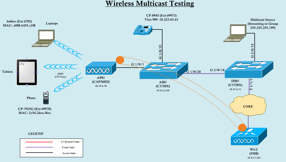 Wireless Multicast is not working – Why ? | mrn-cciew