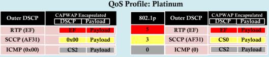Wireless QoS-3-3
