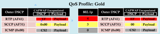 Wireless QoS-3-5