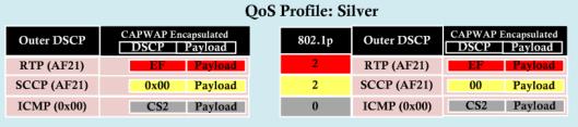 Wireless QoS-3-7