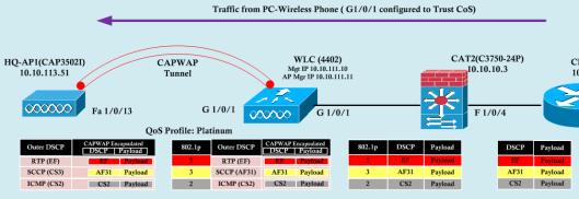 WLLC-SW QoS-3