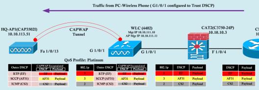 WLLC-SW QoS-4