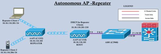 Auto-REP-01