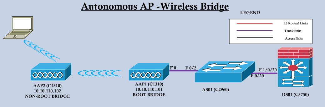 Autonomous AP – Wireless Bridges | mrn-cciew
