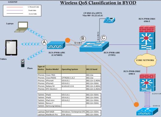 BYOD-QoS-01