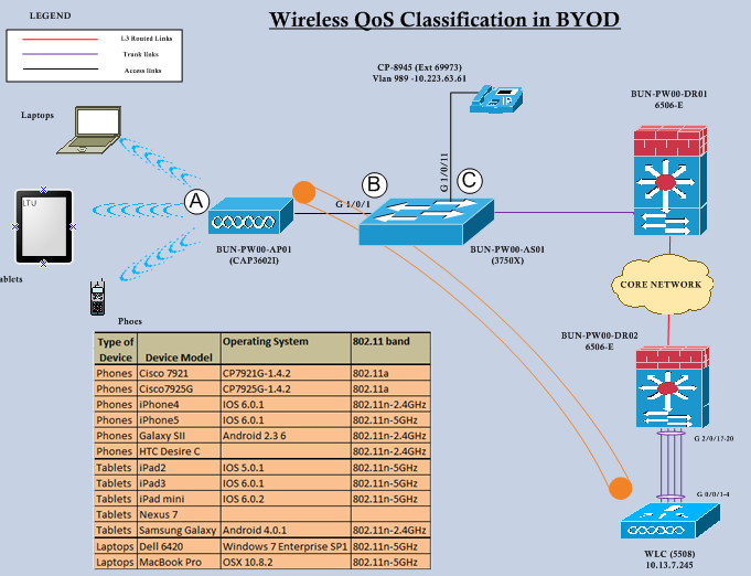 byod with qos