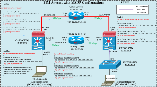 Anycast-MSDP-01