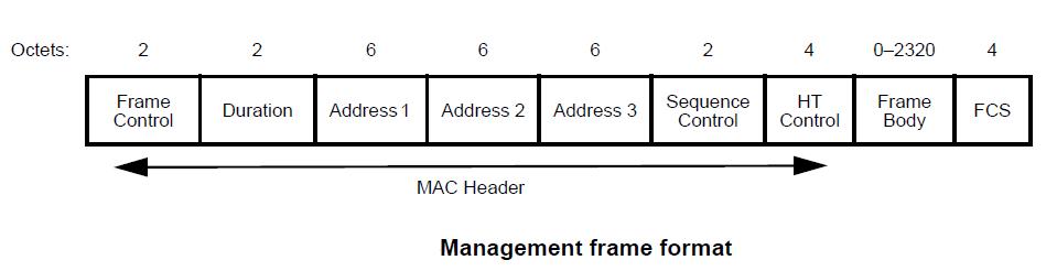 802.11 Frame Format | mrn-cciew