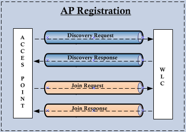 AP Registration | mrn-cciew