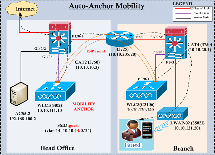 Auto-Anchor Mobility | mrn-cciew