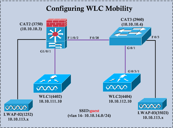 Configuring Mobility on WLC | mrn-cciew