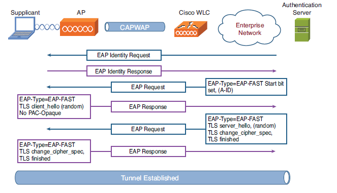 EAP Overview | mrn-cciew