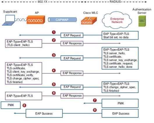EAP-TLS1