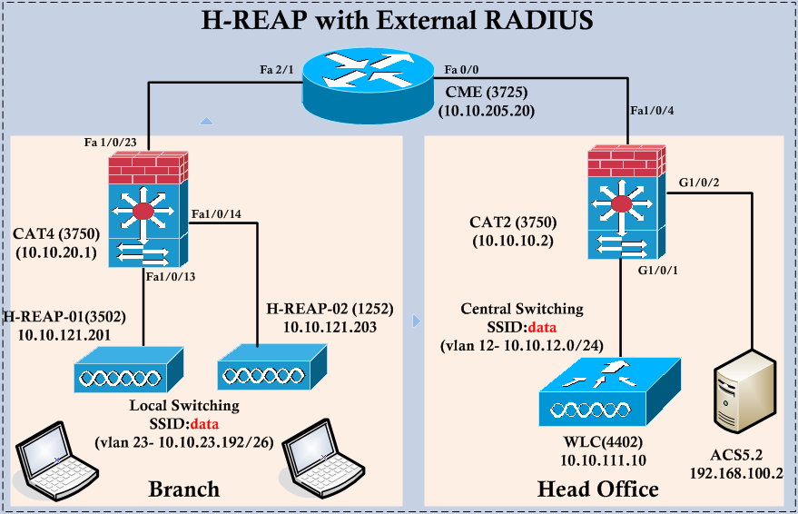 H-REAP with RADIUS | mrn-cciew