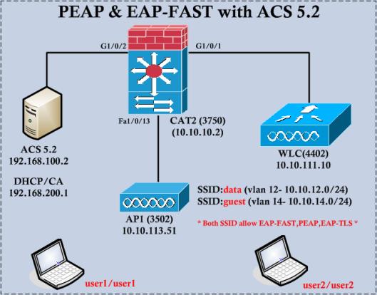 PEAP-FAST-01