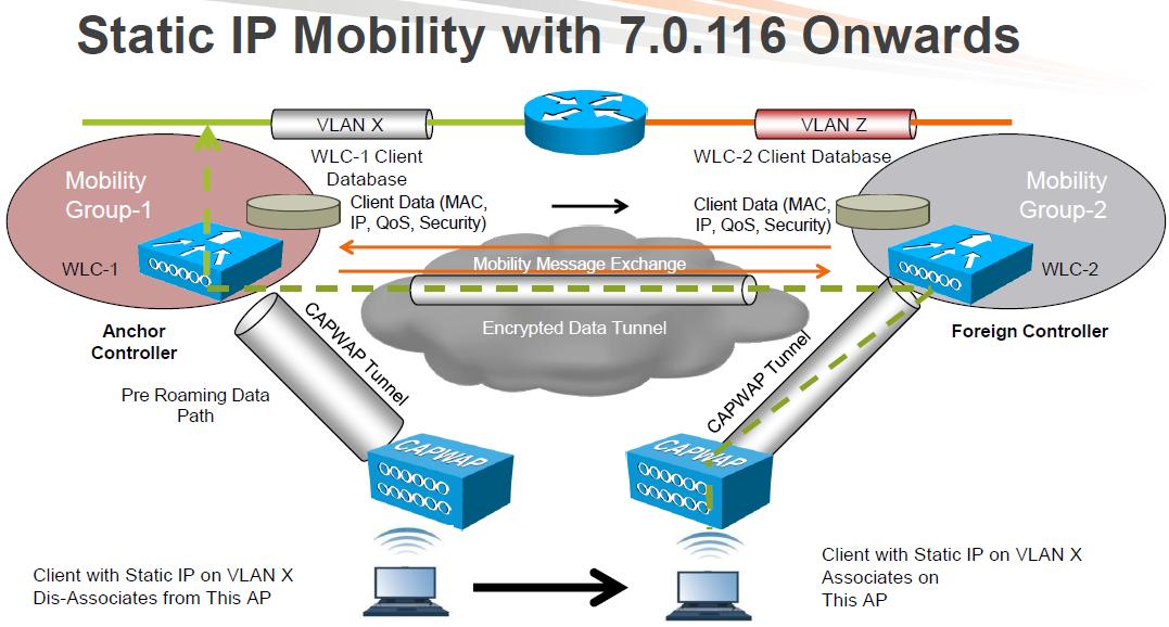 Wireless Mobility Basics | mrn-cciew