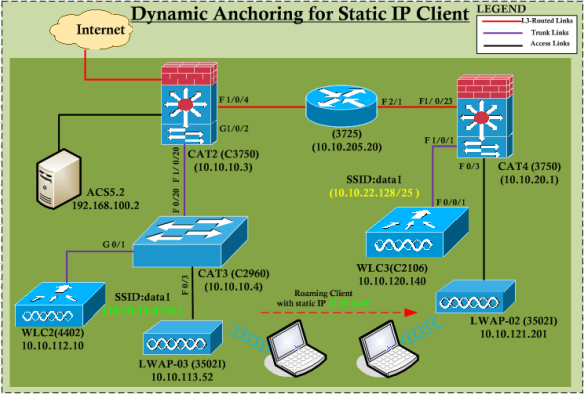 Static IP Clients Mobility | mrn-cciew