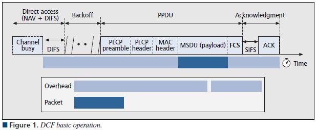 A-MPDU & A-MSDU (1/2)
