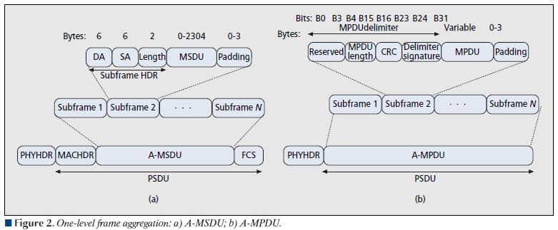 A-MPDU & A-MSDU (2/2)