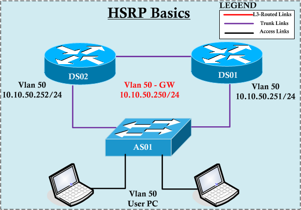 configuring hsrp