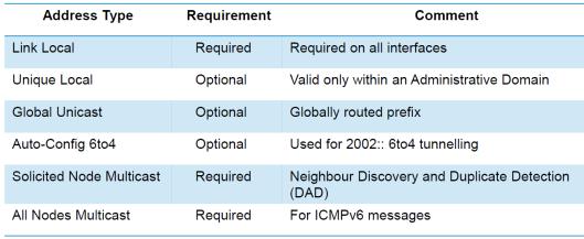 IPv6-04