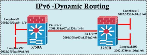 IPv6-Routing-01
