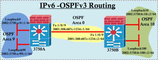 IPv6-Routing-02