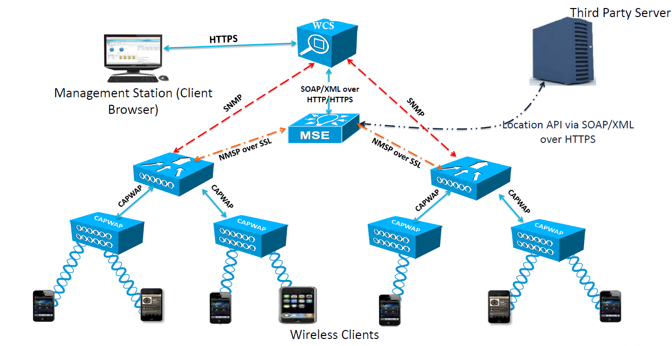 mobility service engine (mse) mrn cciew typical wireless network diagram  local area network diagram