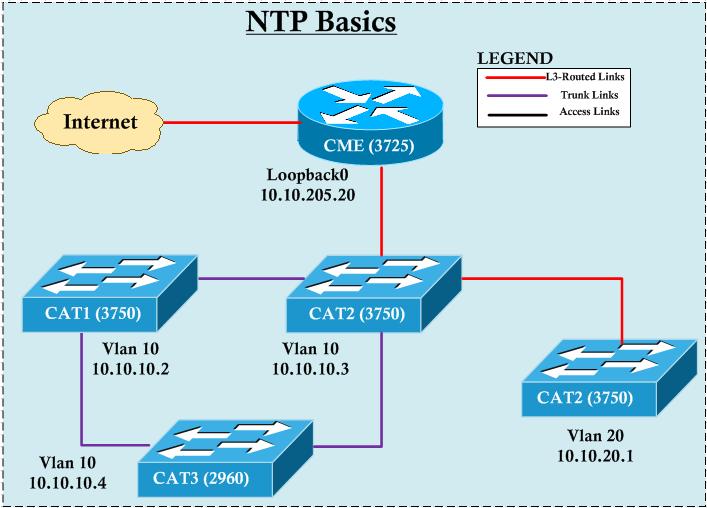NTP Basics | mrn-cciew