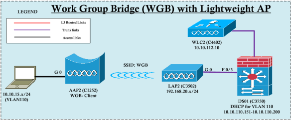 WGB with CAPWAP | mrn-cciew