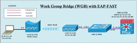 WGB-EAP