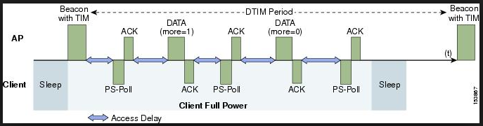 7925G – Power Management | mrn-cciew
