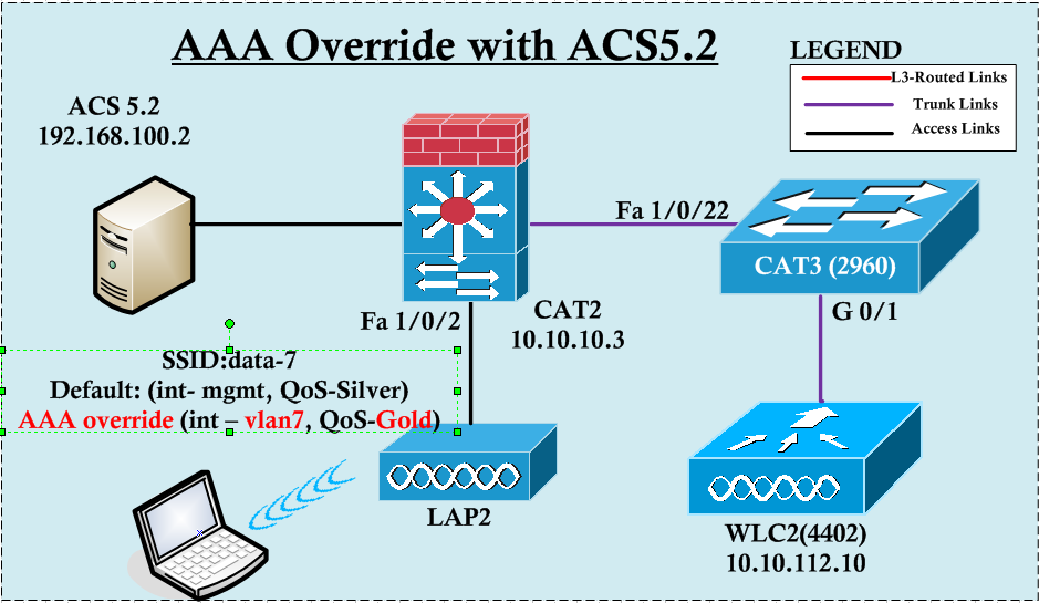 AAA Override with ACS5 2 | mrn-cciew