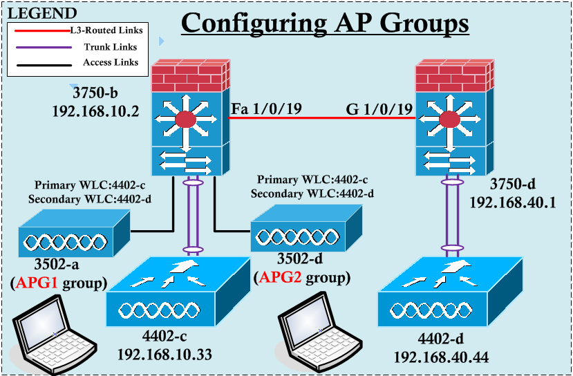 Configuring AP Groups | mrn-cciew