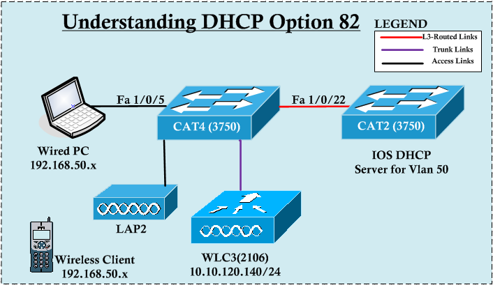 Understanding DHCP Option 82 mrncciew