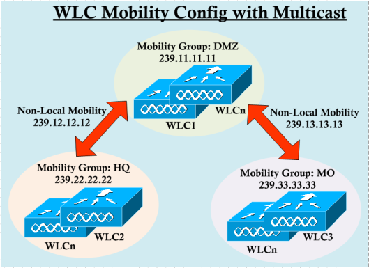 Mobility-CLI-01