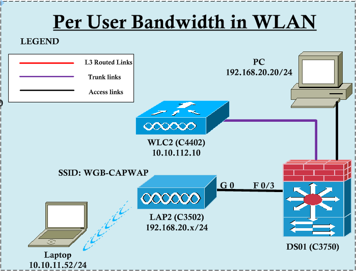 thesis on wireless lan