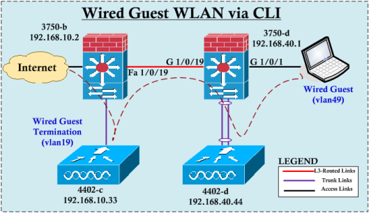 WiredGuest-CLI-01