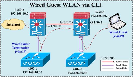 WiredGuest-CLI-01