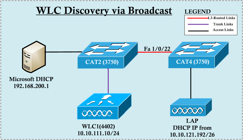 WLC Discovery via Broadcast – Unified Networking