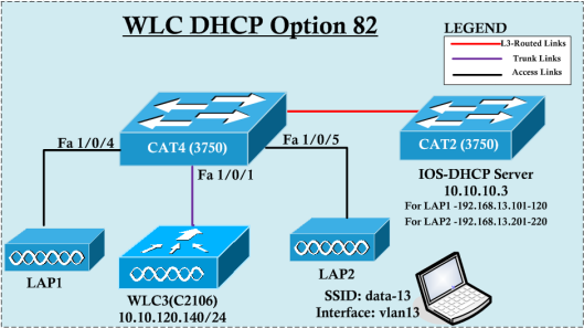 DHCP82-Example-01