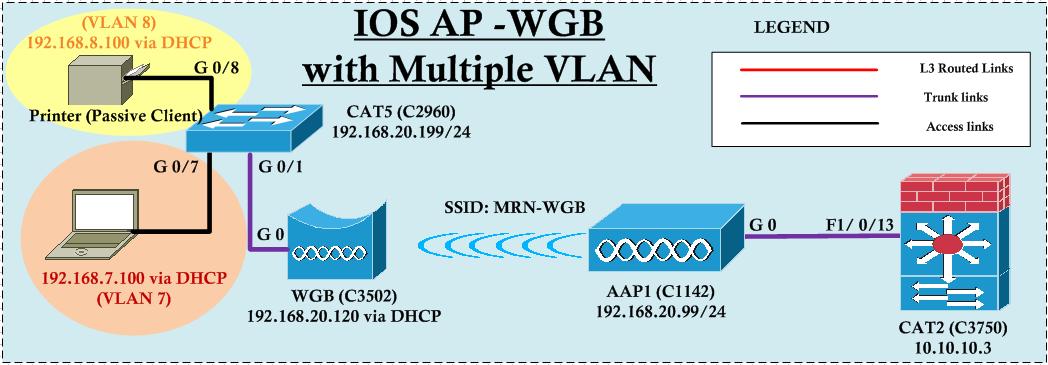 IOS AP-WGB with Multiple VLAN | mrn-cciew
