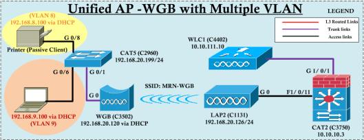 UnifiedAP-WGB-01