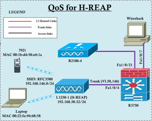 H-REAP-QoS-01